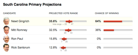 gingrich winning in SC