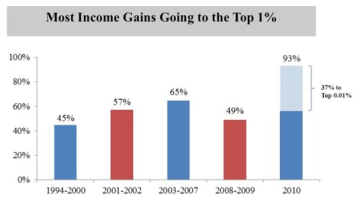 93 percent of 2010 income gains went to top 1 percent
