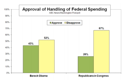 Republican disapproval 2-27-13