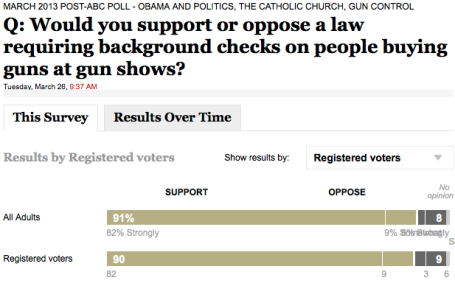 90% Support background checks via wapo .com
