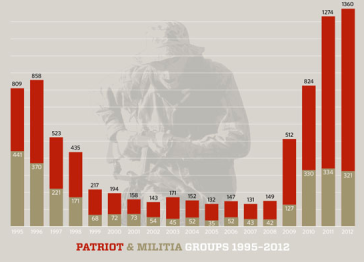 Patriot Militia Groups