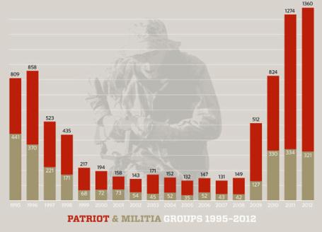 Patriot Militia Groups
