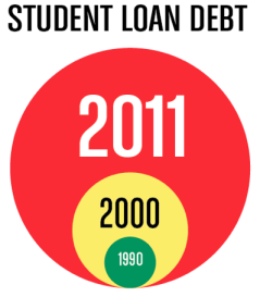 Student Loan Debt via ThinkProgress.org