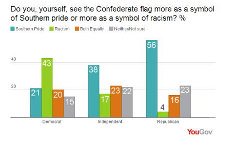 Confederate Flag Southern Pride today.yougov.com