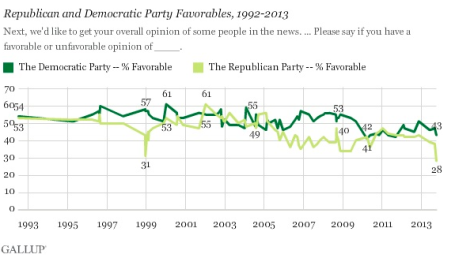 GOP Unfavorable Lowest Ever Gallup