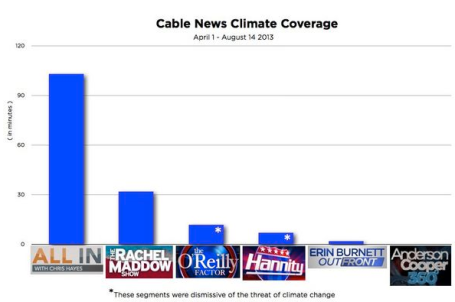Cable News Climate Change coverage blogs.redding.com