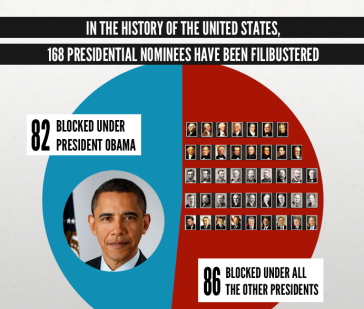 Filibusters blocked over time
