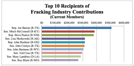 Fracking Money to congress via Mother Jones