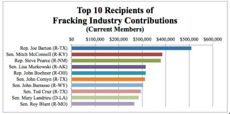Fracking Money to congress via Mother Jones