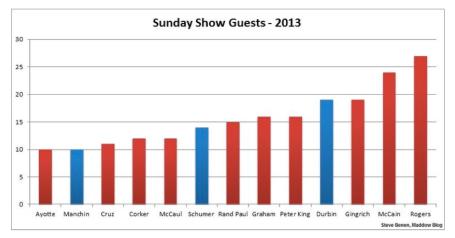 Repubs on Sunday Shows via MAddow blog