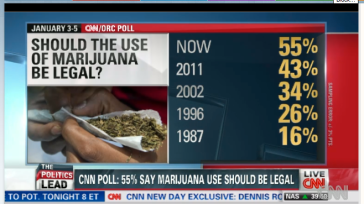 CNN Majority Support Legaliing Marijuana