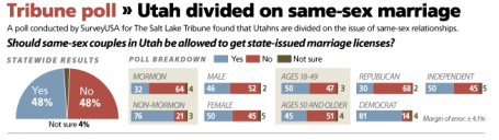 Utah same sex marriage poll