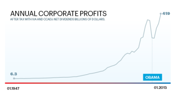 Annual Corporate Profits chart via esquire.com