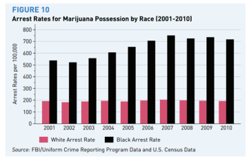 Black v. white Arrest rate psmag.com