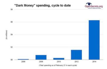 Money spent on 2014 Election Thus far via OpenSecrets org.