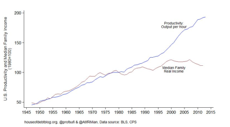 Productivity v Wages via business insider