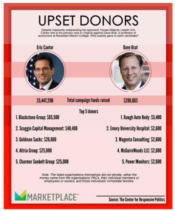 Cantor v. Brag Campaign Spending