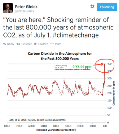 Peter Gleick Tweet re CO2 7-3-14