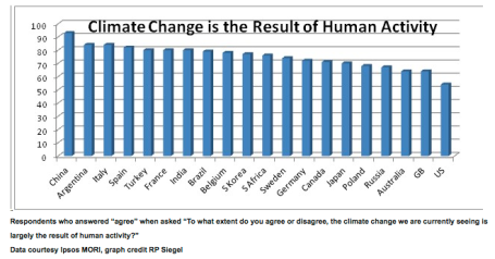 Climate change denial in us via triplepundit.com