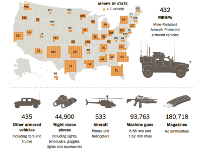 Military Weapons to Cops via nyt.com