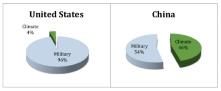 Military v. Climate spending via Degrist on twitter